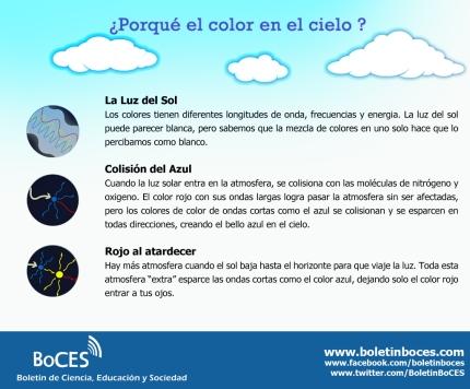 Razones- Porque es Azul el cielo
