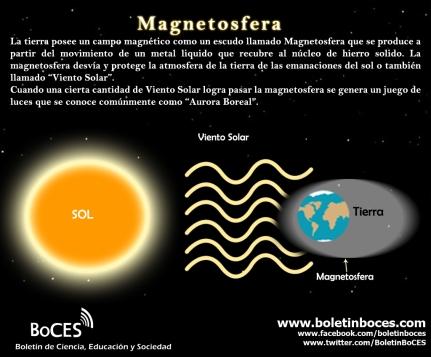 Sistema Solar - Magnetosfera