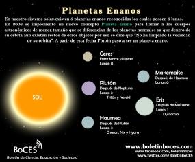Sistema Solar - Planetas Enanos